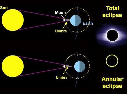Sumber: http://langitselatan.com/ Gerhana Matahari Total