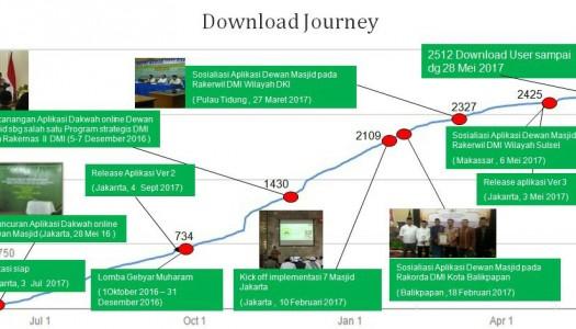 Alhamdulilah, Setahun Beroperasi, 2.512 Users Unduh Aplikasi DMI