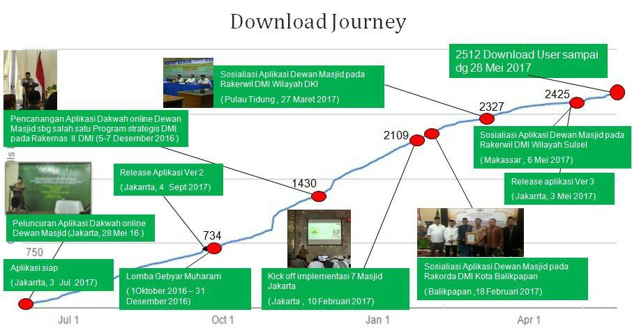 Sumber: Tim Implementasi Pengembangan Aplikasi DMI Berbasis Smart Phone